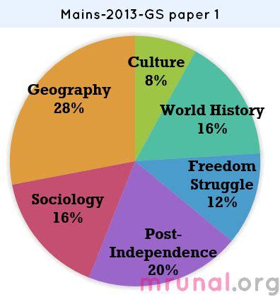 Freedom movement india essay